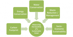 Figure 2: Sustainability Parameters of HCMI and green signal