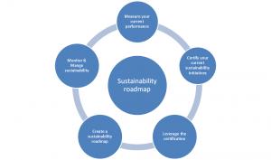 The Sustainability roadmap