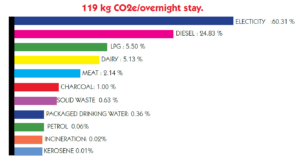 Coconut Lagoon Heritage Resort CO2 Emissions per Overnight Stay