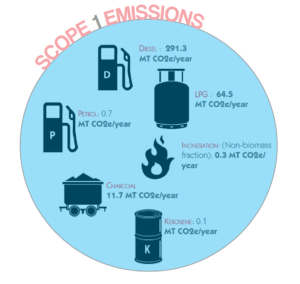 Coconut Lagoon Heritage Resort Scope 1 CO2 Emissions