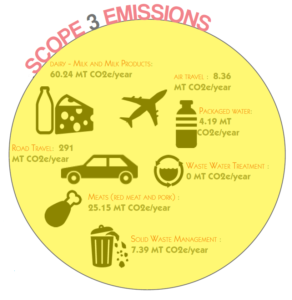 Coconut Lagoon Heritage Resort Scope 3 CO2 Emissions