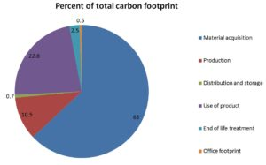 Gits Food Carbon Footprint Life Cycle Assessment