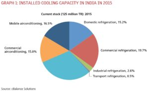 Installed Cooling Capacity in India in 2015