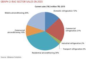 RAC Sector Sales in 2015