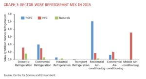 Sector-Wise Refrigerant Mix in 2015