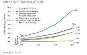 Sales Projection 2015-2030