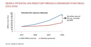 Potential GHG Reduction Through a Conversion to Natural Refrigerants