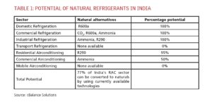 Potential of Natural Refrigerants in India