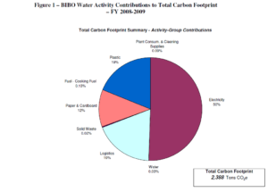 Bibo Water GHG Inventory Activity Contributions to Total Carbon Footprint