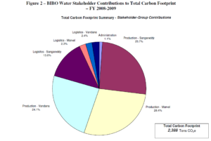 Bibo Water GHG Inventory Stakeholder Contributions to Total Carbon Footprint