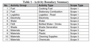 Bibo Water GHG Inventory Activity Boundary Summary
