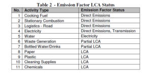 Bibo Water GHG Inventory Emission Factor LCA Status