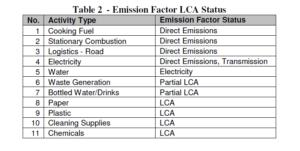 Bibo Water GHG Inventory Emission Factor LCA Status