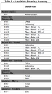 Bibo Water GHG Inventory Stakeholder Boundary Summary