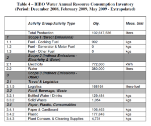 Bibo Water GHG Inventory Resource Consumption Inventory