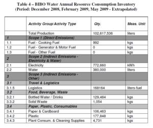 Bibo Water GHG Inventory Resource Consumption Inventory