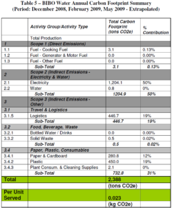 Bibo Water GHG Inventory Annual Carbon Footprint Summary