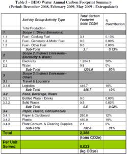 Bibo Water GHG Inventory Annual Carbon Footprint Summary