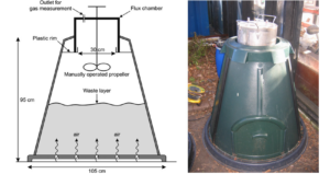 Experimental Setup for the Measurement of Greenhouse Gas Emissions of Compost Waste of Daily Dump's Khamba Home Composting Product
