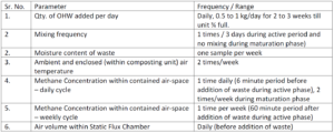 Parameters for Measurement of Greenhouse Gas Emissions of Compost Waste of Daily Dump's Khamba Home Composting Product