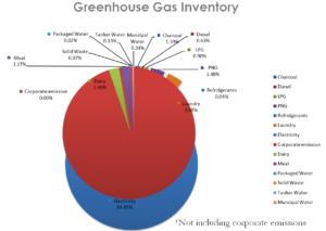 Meluha the Fern Greenhouse Gas Inventory