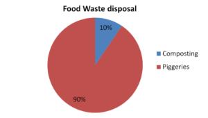 Meluha the Fern Food Waste Disposal
