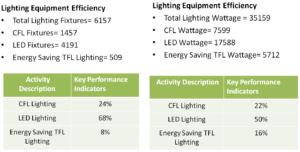 Meluha the Fern's Lighting Equipment Efficiency