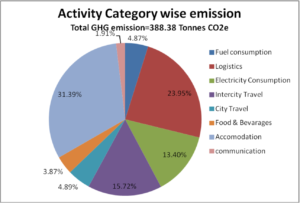 Schneider Electric's Xperience Efficiency Yatra 2013 GHG Emissions Pie Chart Activity-wise Pie Chart