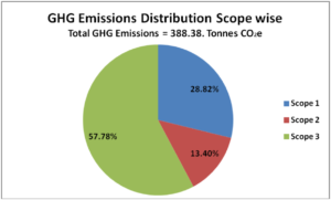 Schneider Electric's Xperience Efficiency Yatra 2013 GHG Emissions by Scope Pie Chart