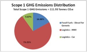 Schneider Electric's Xperience Efficiency Yatra 2013 Scope 1 GHG Emissions Pie Chart