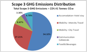 Schneider Electric's Xperience Efficiency Yatra 2013 Scope 3 GHG Emissions Pie Chart
