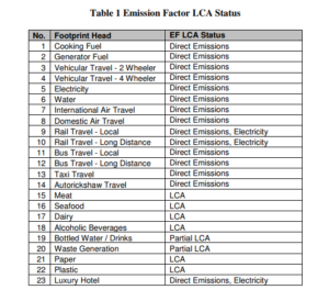 CHAOS 2010 Carbon Footprint Emission Factor LCA Status