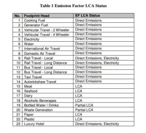 CHAOS 2010 Carbon Footprint Emission Factor LCA Status