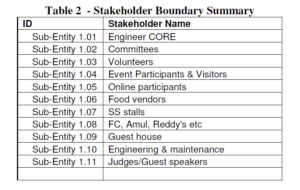 ENGINEER 2010 Carbon Footprint Control Project Stakeholder Boundary Summary