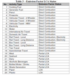 ENGINEER 2010 Carbon Footprint Control Project Emission Factor LCA Status