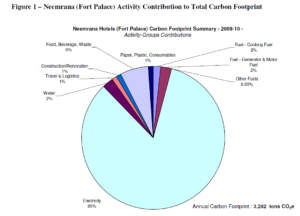Neemrana Fort Palace Hotel Total Activity Differentiated Carbon Footprint Pie Chart