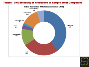 GHG Intensity of Production in Sample Steel Companies
