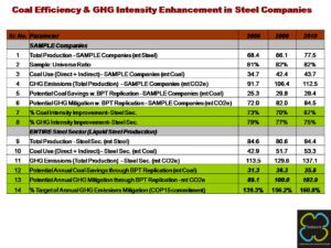 Coal Efficiency & GHG Intensity Enhancement in Indian Steel Companies