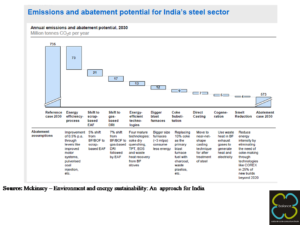 Emissions and abatement potential for India's steel sector by category