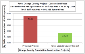 Royal Orange County Project - Constrution Phase GHG Emissions Per Square Feet of Built-up Area