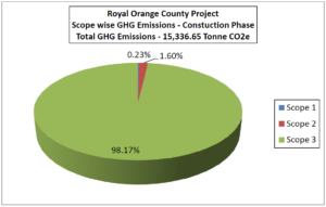 Royal Orange County Project Scope wise GHG Emissions - Constuction Phase