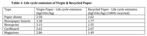 Life cycle emission of Virgin and Recycled Paper