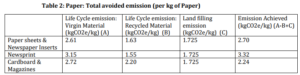 Paper: Total Avoided Emission (Per Kg of paper)