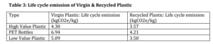 Life cycle emission of virgin and recycled plastic
