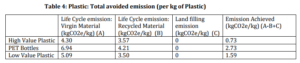 Plastic: total avoided emission (per kg of plastic)