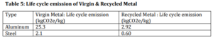 Life cycle emission of virgin and recycled metal