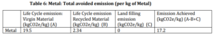 Metal: total avoided emission (per kg of metal)