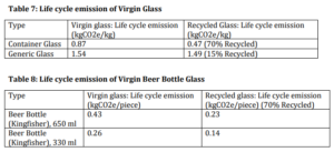 Life cycle emission of Virgin Glass, Life cycle emission of Virgin Beer Bottle Glass