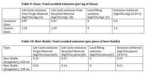 Glass: Total avoided emission (per kg of Glass), Beer Bottle: Total avoided emission (per piece of beer bottle)