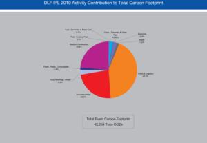 IPL, Carbon Footprint, GHG emissions,